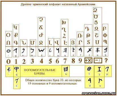 Армянский дохристианский алфавит